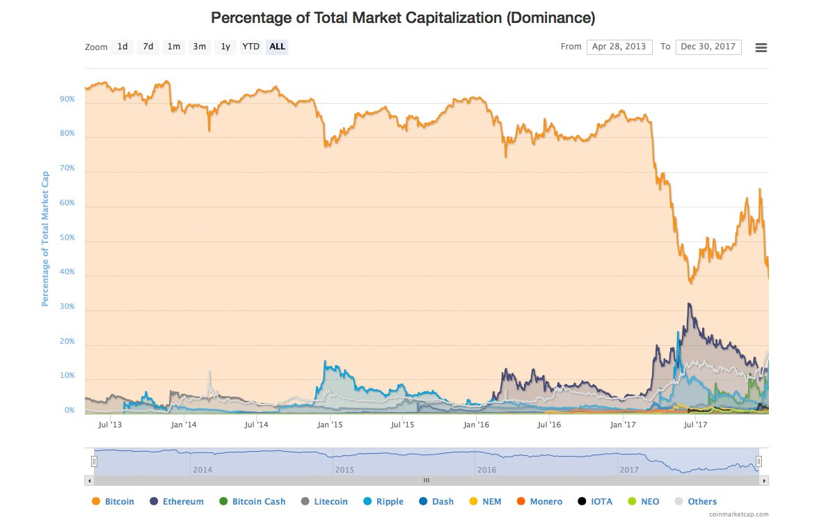 2017: The Year of Altcoins, Forks, and Five Digit Bitcoin Prices