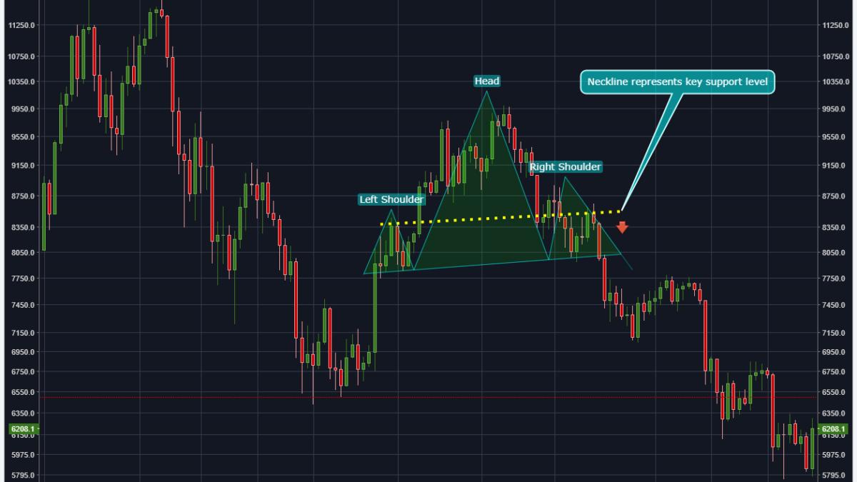 Crypto Trading 101: Straightforward Charting Patterns Explained