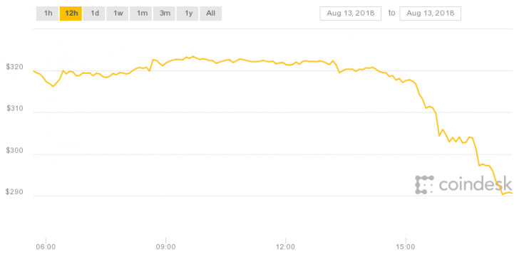 Under $300: Ether Price Hits New Low for 2018